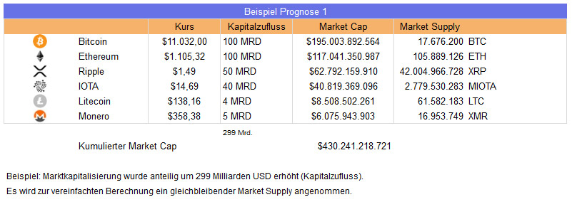 Tabelle Bitcoin Prognose Beispiel 1