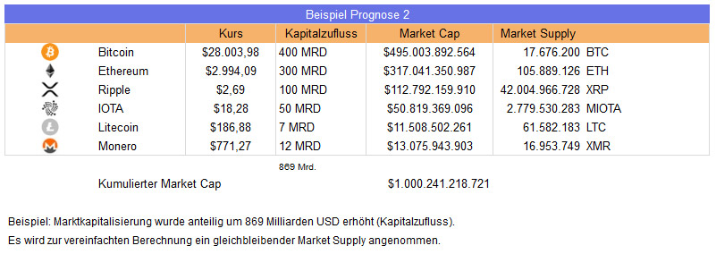 Tabelle Bitcoin Prognose Beispiel 2