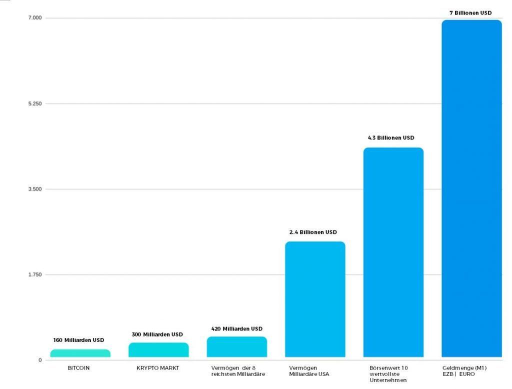Bitcoin Entwicklung Prognose Chart